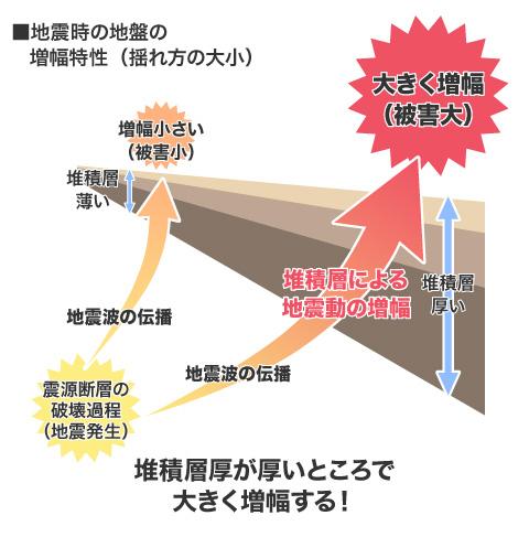 【画像3】堆積層が揺れ方に与える影響図(画像制作/SUUMOジャーナル編集部)