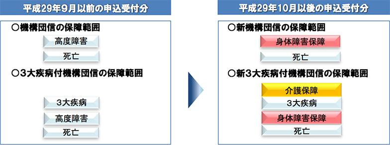 【画像1】機構団信の保障内容(出典/住宅金融支援機構の資料より抜粋)