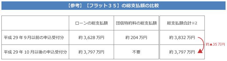 【画像2】団信の保険料(特約料)の額を含めて支払額の比較(出典/住宅金融支援機構の資料より抜粋)