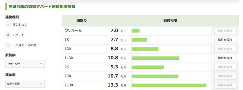 【画像2】三鷹台周辺の家賃相場(条件は「アパート」、「駅徒歩1分~5分」、「築年数0年~5年」を指定)は7万円(ワンルーム)~13.3万円(2LDK)だった(画像は2017年10月11日時点のSUUMOの家賃相場データのスクリーンショット)