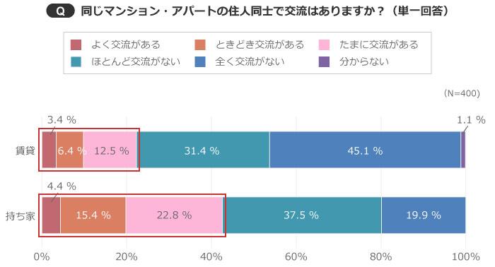 【画像1】「全く交流がない」は、持ち家だと19.9%だが、賃貸だと45.1%もいた(出典/SUUMOジャーナル編集部)