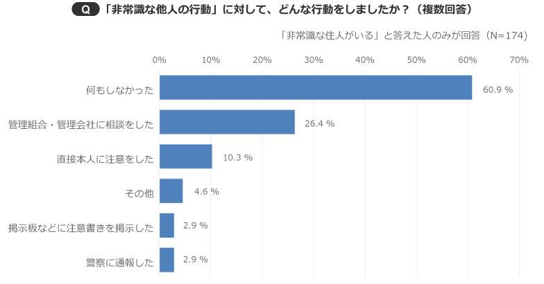【画像3】直接本人に注意した人はわずか10.3%という結果に(出典/SUUMOジャーナル編集部)