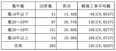 【画像5】建物の築年数別に調べた木造住宅の耐震補強工事平均額(2013年度の調査データ)。古い建物ほど費用が嵩むことが分かります(調査データ提供/日本木造住宅耐震事業者協同組合)