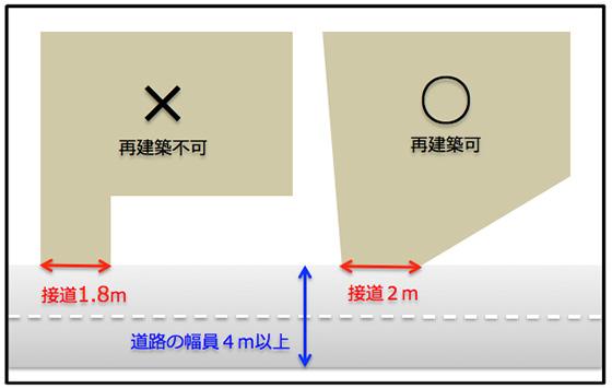 【画像6】左側が「再建築不可」の物件(筆者作図)