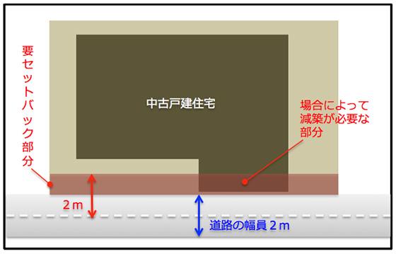 【画像7】「要セットバック」のイメージ(筆者作図)