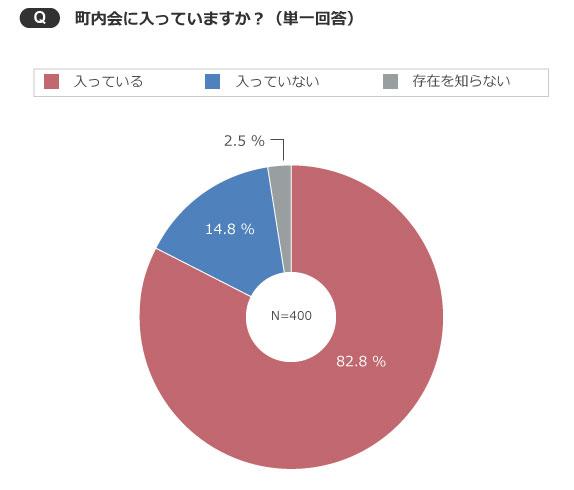 【画像1】8割以上と圧倒的多数が加入(出典/SUUMOジャーナル編集部)