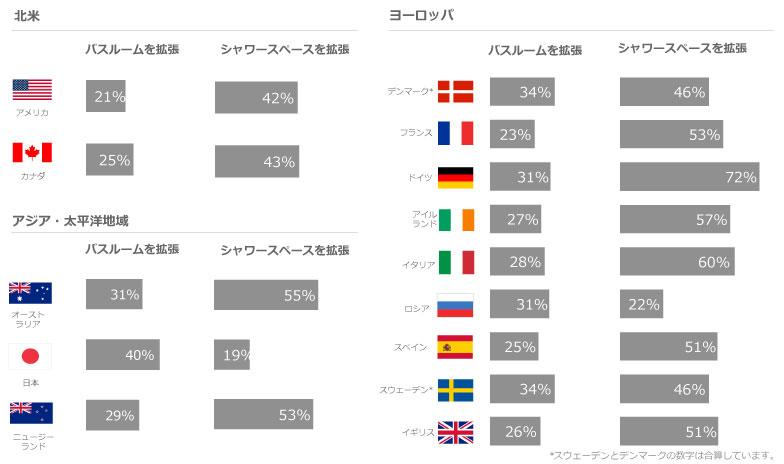 【画像1】リフォーム・リノベーションによるバスルームの広さの変化(出典:Houzz Japan「バスルーム リフォーム市場調査 2017年」より転載)