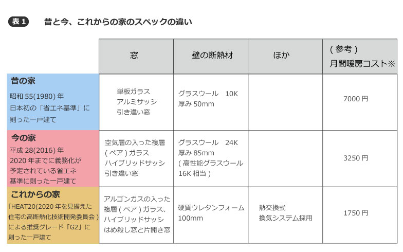 【画像1】LIXILによるシミュレーション図。LIXIL提供のデータのうち、暖房期間(12月1日~3月31日)4カ月間のエアコンの電気代を4で割ったもの。<試算条件:リビングの広さ8畳、東京エリア、室温20度の暖房設定で全日運転>
