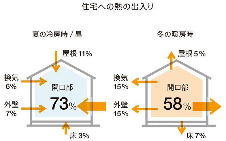 【画像3】冬は室内の熱の58%が開口部から失われており、夏も73%もの熱が屋外から流入している。(画像提供/LIXIL データ出典/一般社団法人日本建材・住宅設備産業協会)