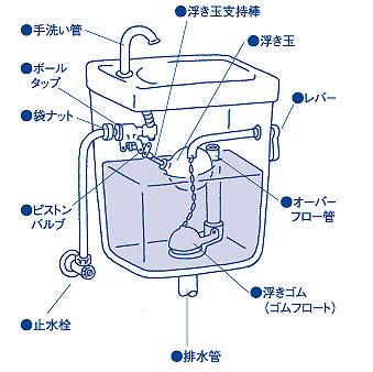 【画像2】トイレタンクの仕組み(画像提供/DCMホーマック)