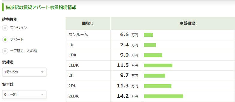 【画像1】横浜駅の家賃相場(条件は「アパート」、「駅徒歩1分~5分」、「築年数0年~5年」を指定)画像は2017年10月11日時点のSUUMOの家賃相場データのスクリーンショットより