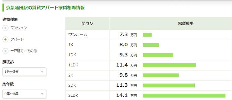 【画像2】京急蒲田駅の家賃相場(条件は「アパート」、「駅徒歩1分~5分」、「築年数0年~5年」を指定)画像は2017年10月11日時点のSUUMOの家賃相場データのスクリーンショットより