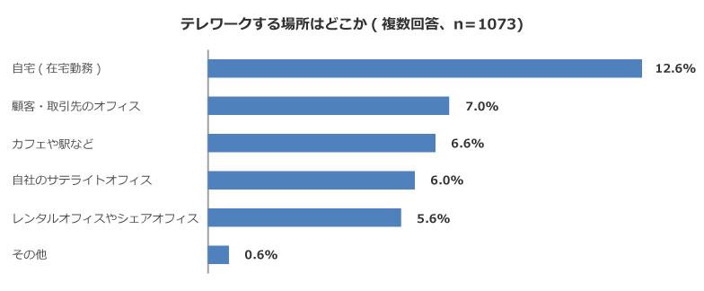 【画像1】図表1:テレワークで利用するのは自宅が一番多い(資料:ザイマックス不動産総合研究所『大都市圏オフィス需要調査2017』をもとに筆者が作成)
