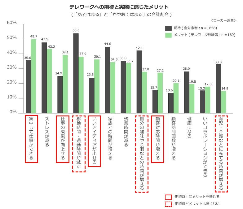 【画像2】図表2:テレワークは職場より集中できてストレスも減る(資料:ザイマックス不動産総合研究所)