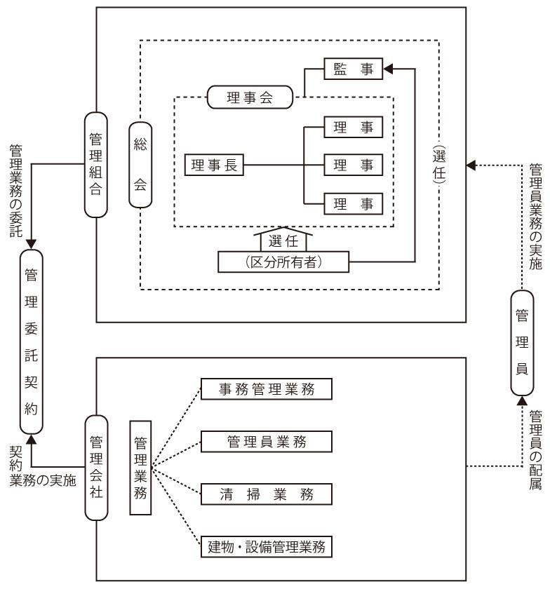 【画像1】マンション管理の仕組み(画像提供/一般社団法人マンション管理業協会)