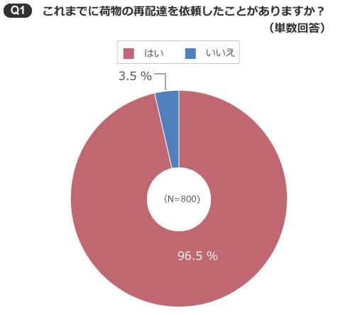 【画像1】再配達を依頼したことがある人の割合(出典/SUUMOジャーナル編集部)