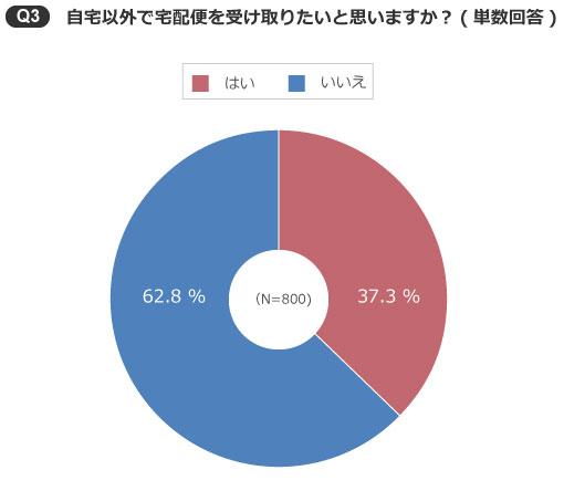 【画像3】自宅以外で宅配便を受け取りたい人の割合(出典/SUUMOジャーナル編集部)