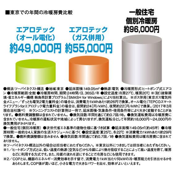 【画像1】三菱地所ホームの「エアロテック」は個別空調にくらべ冷暖房費が抑えられるという(画像提供/三菱地所ホーム)