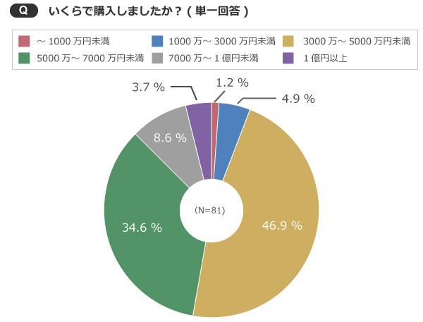 【画像1】3000万円~7000万円未満を購入した人が8割を超えた(出典/SUUMOジャーナル編集部)