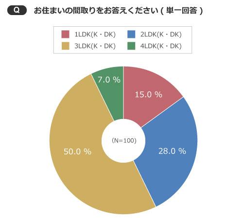 【画像3】実際に購入した間取りは3LDK(K・DK)が一番人気(出典/SUUMOジャーナル編集部)