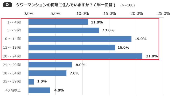 【画像5】1階~24階を購入した人が8割。40階以上を購入した人はわずか4%(出典/SUUMOジャーナル編集部)