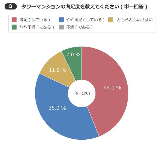 【画像8】「不満(である)」はなんと0%!(出典/SUUMOジャーナル編集部)