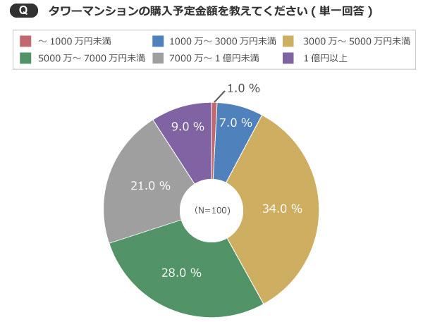 【画像1】1億円以上の物件を購入予定の人は全体の1割程度(出典/SUUMOジャーナル編集部)