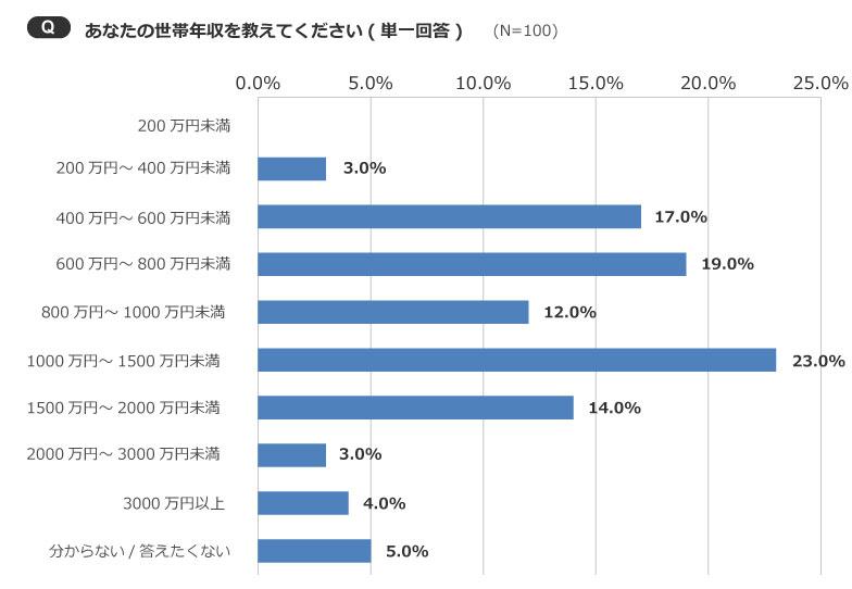 【画像2】1000万円未満の世帯年収が半数を超えた(51%)(出典/SUUMOジャーナル編集部)