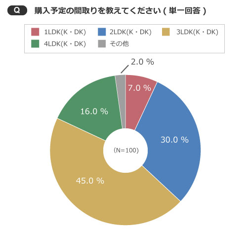 【画像3】3LDK(K・DK)、4LDK(K・DK)のファミリー向けの間取りを購入予定が6割(出典/SUUMOジャーナル編集部)
