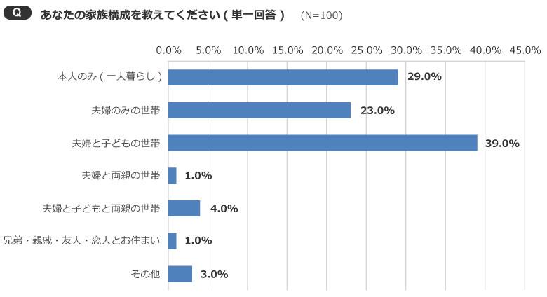【画像4】本人のみ(一人暮らし)で購入する人も約3割いる結果に(出典/SUUMOジャーナル編集部)