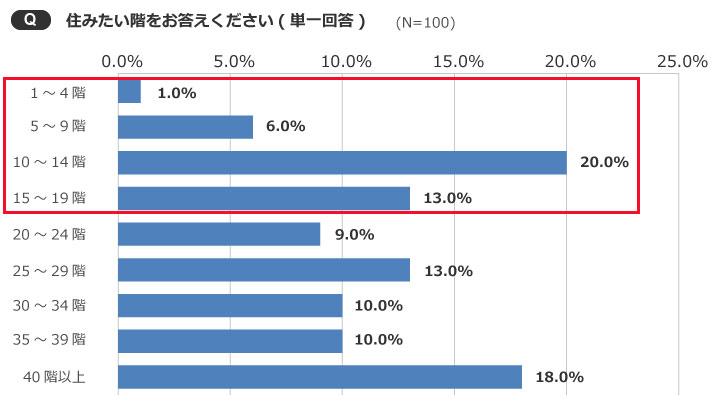 【画像5】20階以下を購入予定の人が全体の4割を占める(出典/SUUMOジャーナル編集部)
