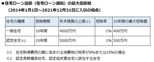 【画像1】住宅ローン控除(住宅ローン減税)の最大控除額(筆者作成)