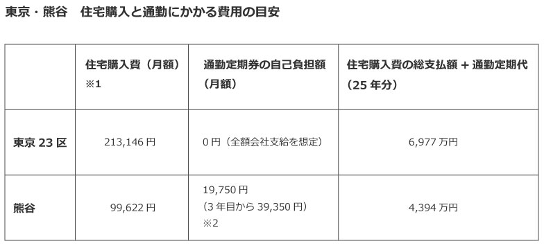 【画像6】試算・監修/ファイナンシャル・プランナー《CFP(R)》菱田雅生氏