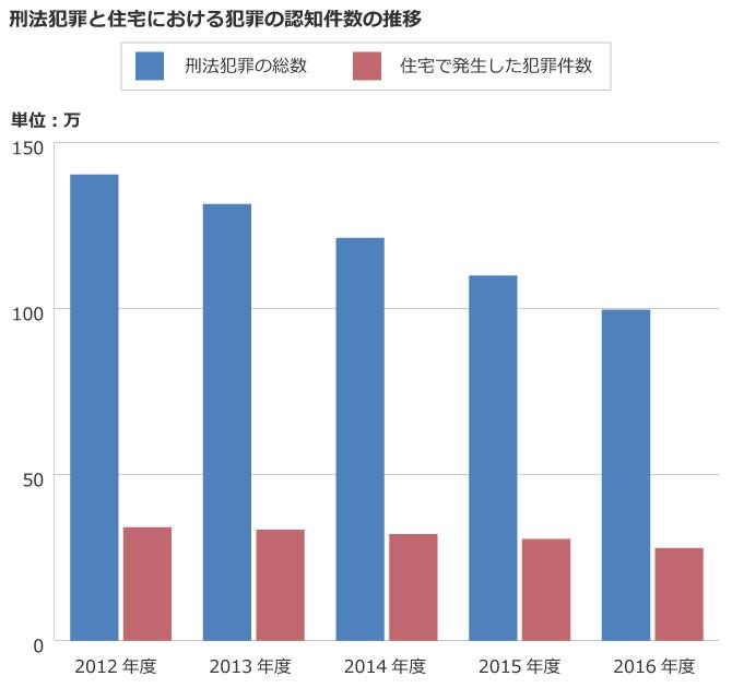【グラフ1】(出典:警察庁「捜査活動に関する統計」をもとに作成)