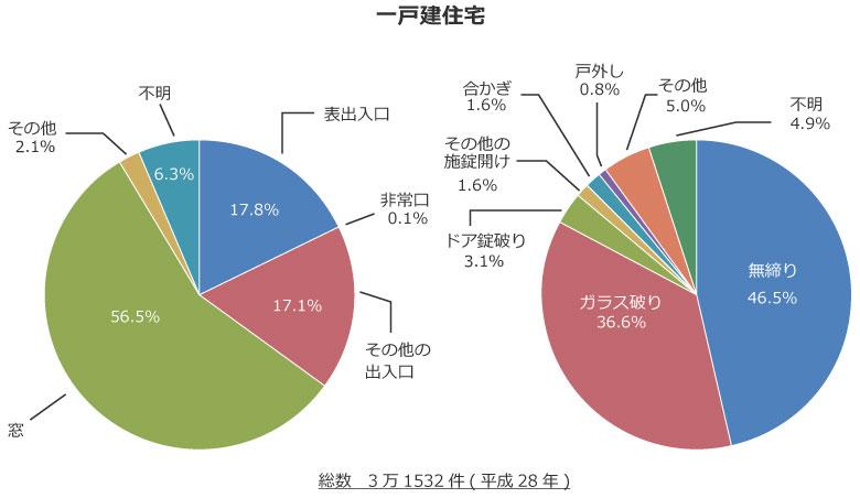 【グラフ3】警察庁(出典:住まいる防犯110番「手口で見る侵入犯罪の脅威」)