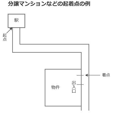 【画像6】分譲マンションなどの起着点の例(作成/SUUMOジャーナル編集部)