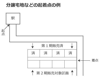 【画像7】分譲宅地(第2期販売対象の起着点)などでの起着点の例(作成/SUUMOジャーナル編集部)