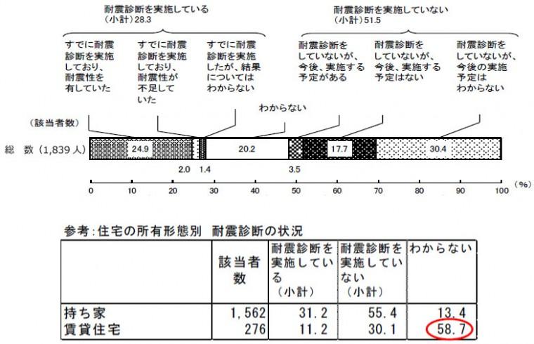 【画像1】耐震診断の状況(出典/内閣「防災に関する世論調査」)