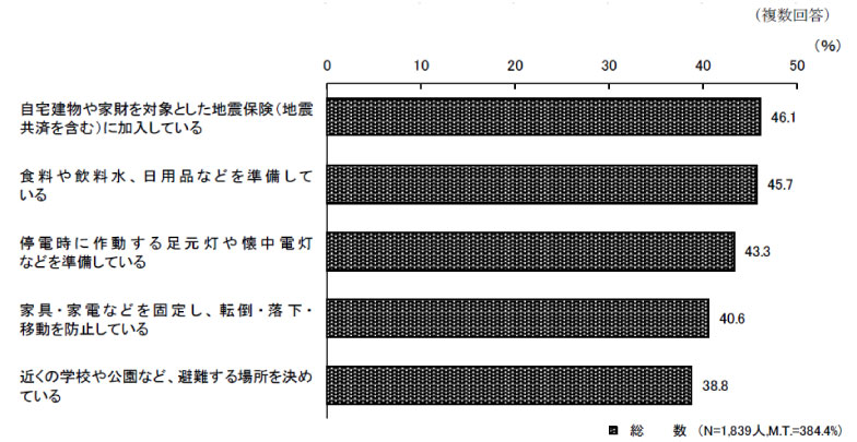 【画像2】大地震に備えている対策(出典/内閣「防災に関する世論調査」)