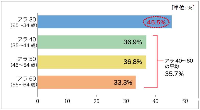 【画像1】子どものいる男性の家事実施率(出典/積水ハウス「家事参加についてのアンケート調査」より転載)