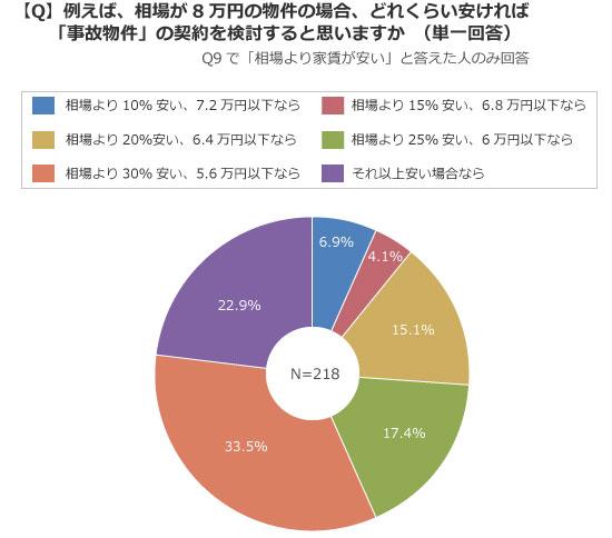 【画像4】相場より3割以上安いなら検討すると答えた人は半数を超えた(出典/SUUMOジャーナル編集部)