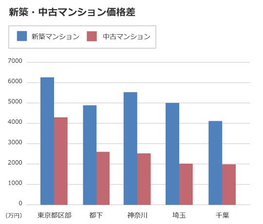 【画像1】(不動産経済研究所/東日本不動産流通機構資料より筆者作成)