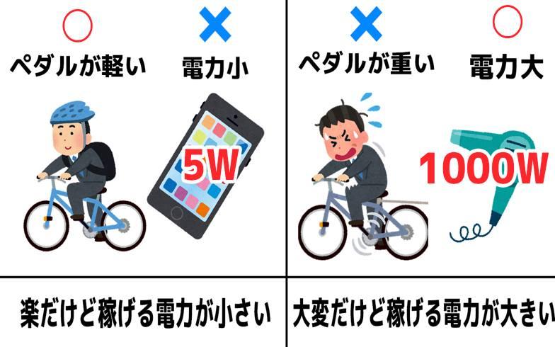 【画像20】自転車発電の仕組み(画像作成/megaya)