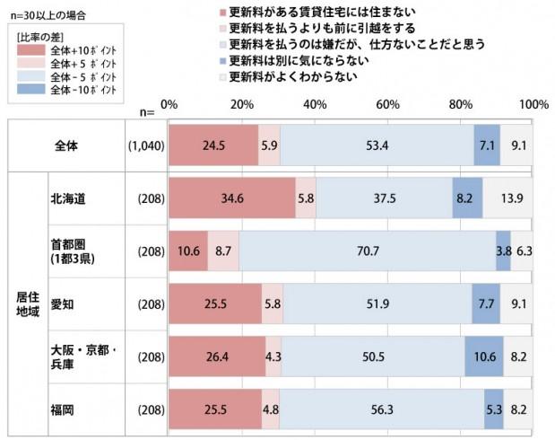 【図2】賃貸住宅の契約更新料についてどのように思いますか?最もお気持ちに近いものをお選びください。(出典:UR都市機構「賃貸住宅居住者に聞く 引っ越しに関する調査」)