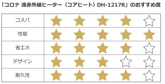「LABI新宿東口館」店頭価格:22,100円(税抜)/LABI新宿東口館提供データより筆者作成