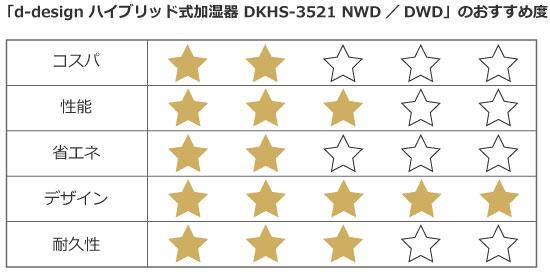 「LABI新宿東口館」店頭価格:16,100円(税抜)/LABI新宿東口館提供データより筆者作成