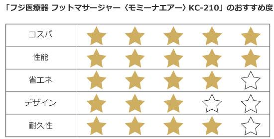 「ビックカメラ新宿西口店」店頭価格:35,630円(税抜)/ビックカメラ新宿西口店提供データより筆者作成