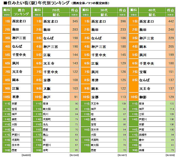 住みたい街(駅)年代別ランキングトップ10(関西全体/3つの限定回答)(出典:リクルート住まいカンパニー)