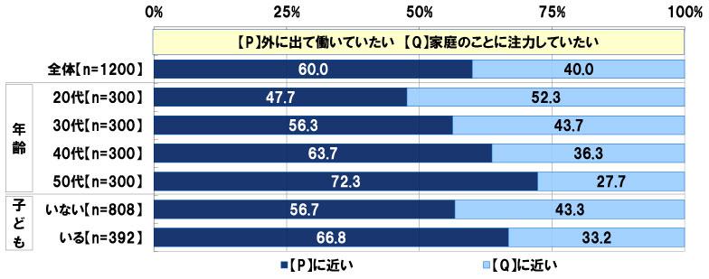 【画像1】働くことについての意識として、「【P】外に出て働いていたい」と「【Q】家庭のことに注力していたい」のどちらにあてはまるか (単一回答)(出典/日本FP協会「働く女性のくらしとお金に関する調査2018」)