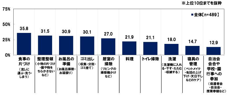 【画像2】夫にもっと家庭で頑張って欲しいと思うこと(既婚者対象、複数回答)(出典/日本FP協会「働く女性のくらしとお金に関する調査2018」)